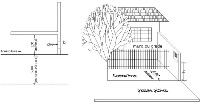 8b372212a140d Figura 03 - Instalação da CPH em residência com grade